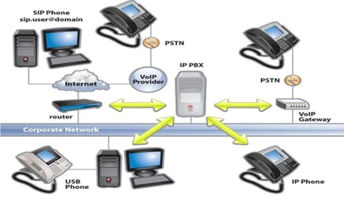 A PBX Phone System Today Is Different: